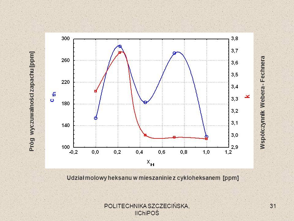 Udział molowy heksanu w mieszaninie z cykloheksanem [ppm]